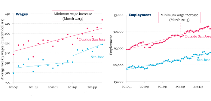 minimum-wages-absorbed