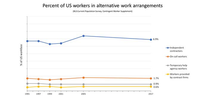 Percent of US workers in alternative work arrangements