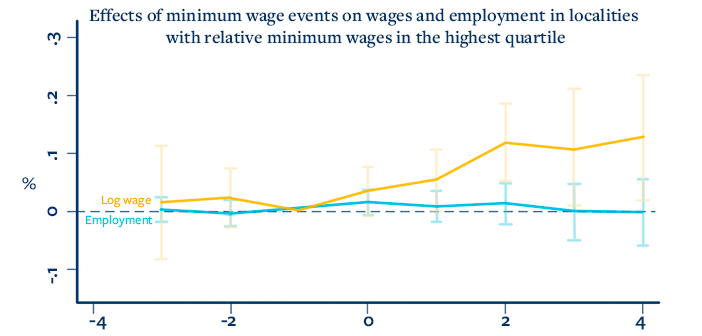 new study: low-wage areas can afford $15/hr minimum wage