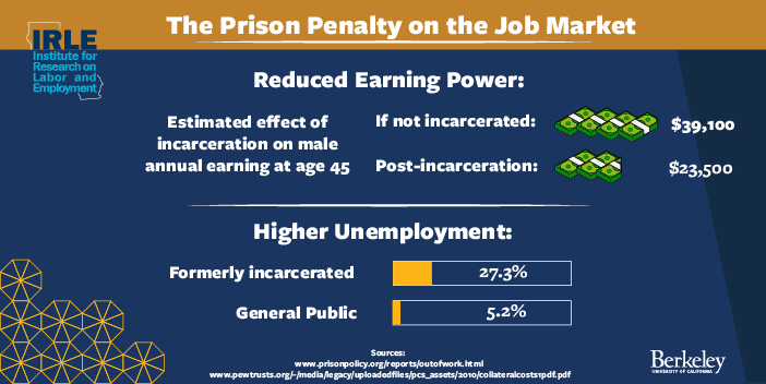 The Prison Penalty