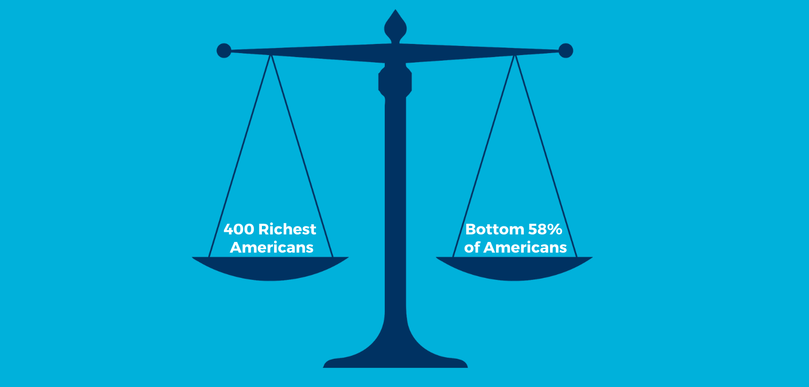 """Balanced scales of justice with """"400 richest Americans"""" on one side and """"Bottom 58% of Americans"""" on the other"""